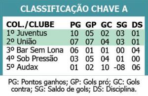 ESPORTES - Copa D CLASSIFICAÇÃO
