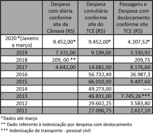 FAZENDA - Tabela