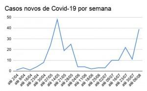 COVID - Tabela 02
