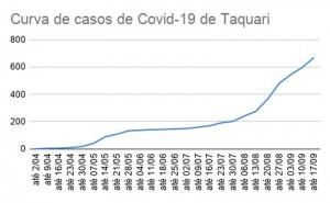 COVID - Tabela 03