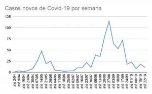 COVID - Tabela 01